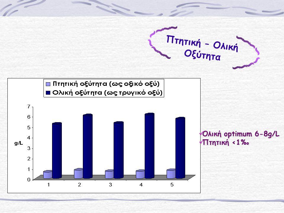 Πτητική – Ολική Οξύτητα Ολική optimum 6-8g/L Ολική optimum 6-8g/L Πτητική <1% ο Πτητική <1% ο