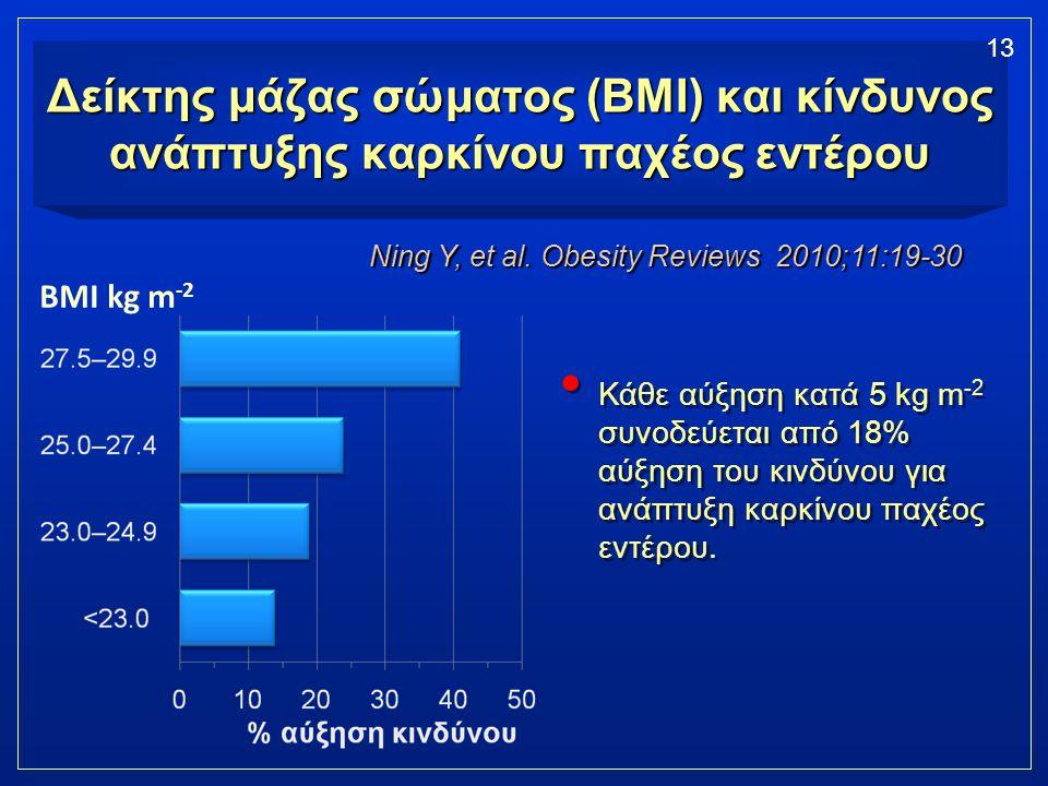 Δείκτης μάζας σώματος (BMI) και κίνδυνος ανάπτυξης καρκίνου παχέος εντέρου Κάθε αύξηση κατά 5 kg m -2 συνοδεύεται από 18% αύξηση του κινδύνου για ανάπ