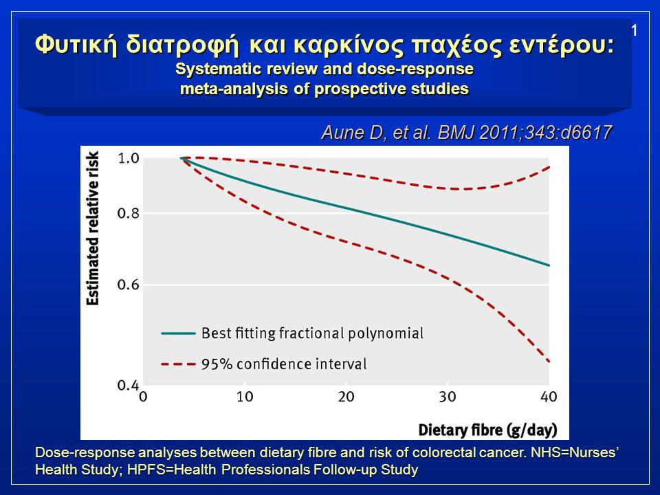 21 Φυτική διατροφή και καρκίνος παχέος εντέρου: Systematic review and dose-response meta-analysis of prospective studies Aune D, et al. BMJ 2011;343:d
