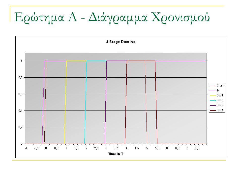 Ερώτημα Β Υποθέτουμε ότι δεν έχουμε evaluate switches στα 3 τελευταία επίπεδα Το ρολόι βρίσκεται αρχικά σε low (precharge state), και όλοι οι κόμβοι έχουν την σωστή τιμή Έπειτα το ρολόι πάει σε high (evaluate period)