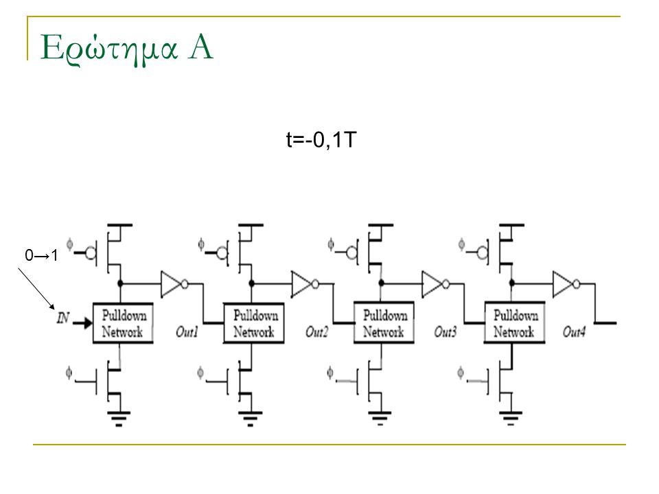 Ερώτημα Α t=0t=0 Clock 0→1, Evaluation starts