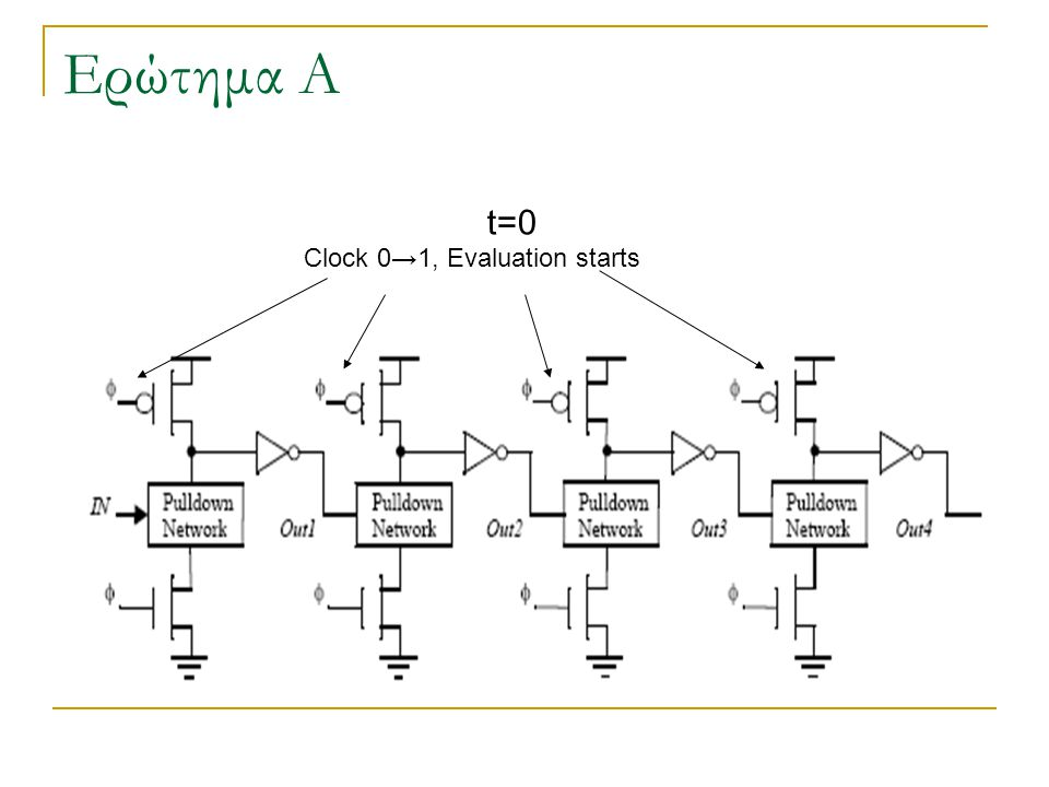 Ερώτημα Α t=0t=0 Clock 0→1, Evaluation starts