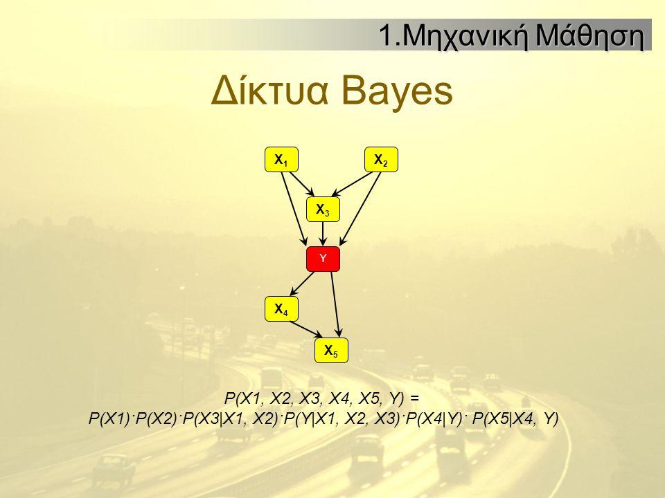 Δίκτυα Bayes 1.Μηχανική Μάθηση Χ1Χ1 Χ2Χ2 Χ3Χ3 Χ4Χ4 Χ5Χ5 Υ P(X1, X2, X3, X4, X5, Y) = P(X1)·P(X2)·P(X3|X1, X2)·P(Y|X1, X2, X3)·P(X4|Y)· P(X5|X4, Y)
