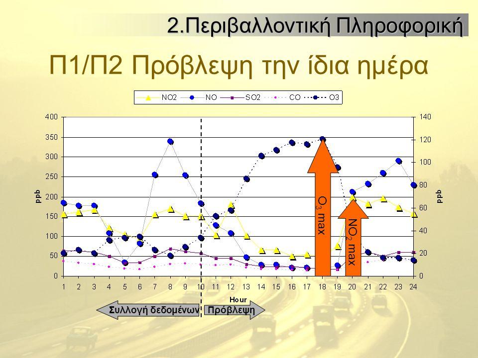 Π1/Π2 Πρόβλεψη την ίδια ημέρα ΠρόβλεψηΣυλλογή δεδομένων O 3 max NO 2 max 2.Περιβαλλοντική Πληροφορική