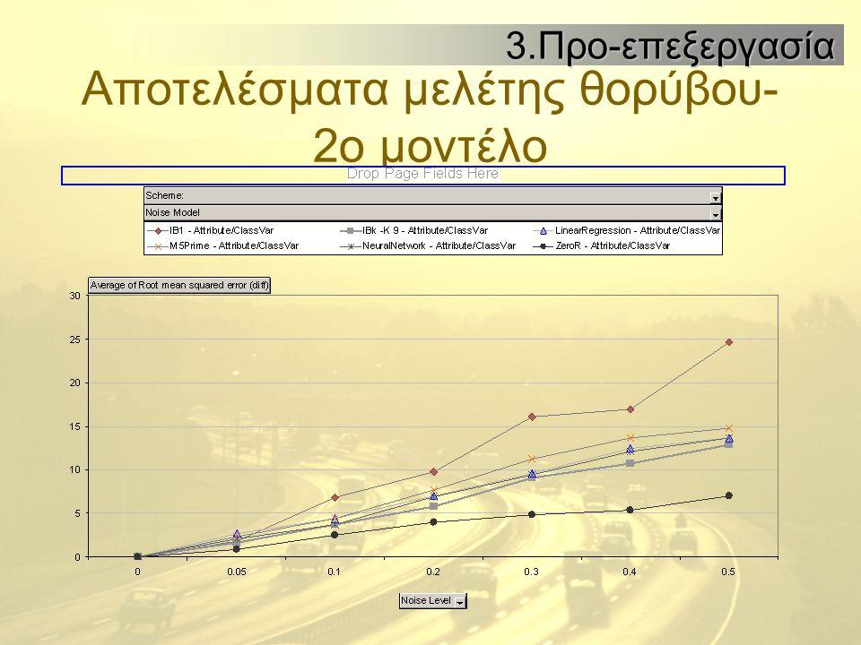 Αποτελέσματα μελέτης θορύβου- 2ο μοντέλο 3.Προ-επεξεργασία