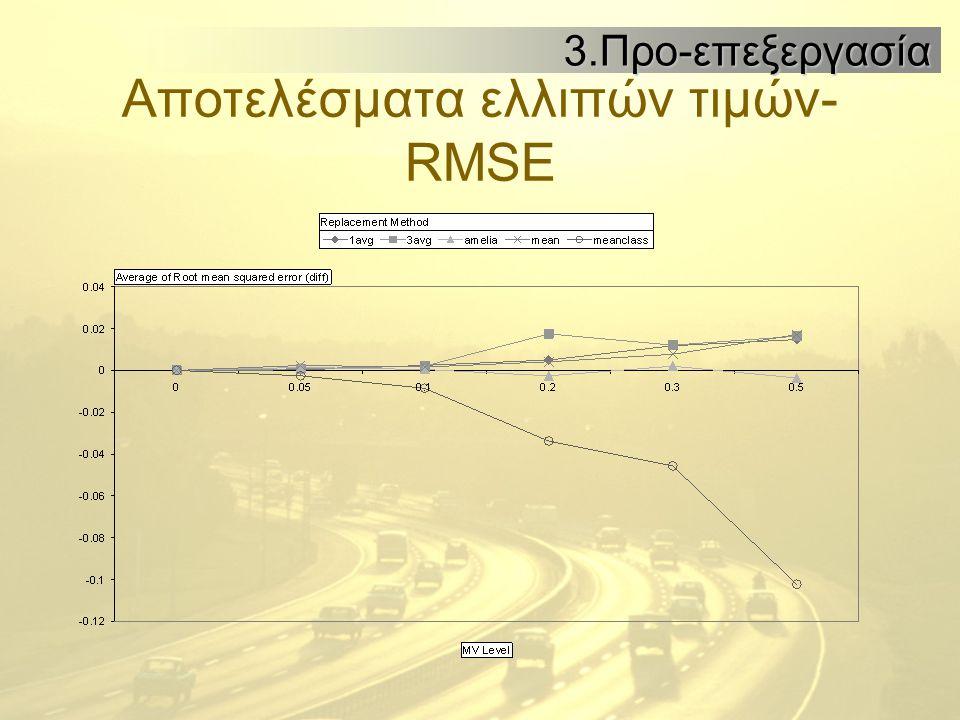 Αποτελέσματα ελλιπών τιμών- RMSE 3.Προ-επεξεργασία