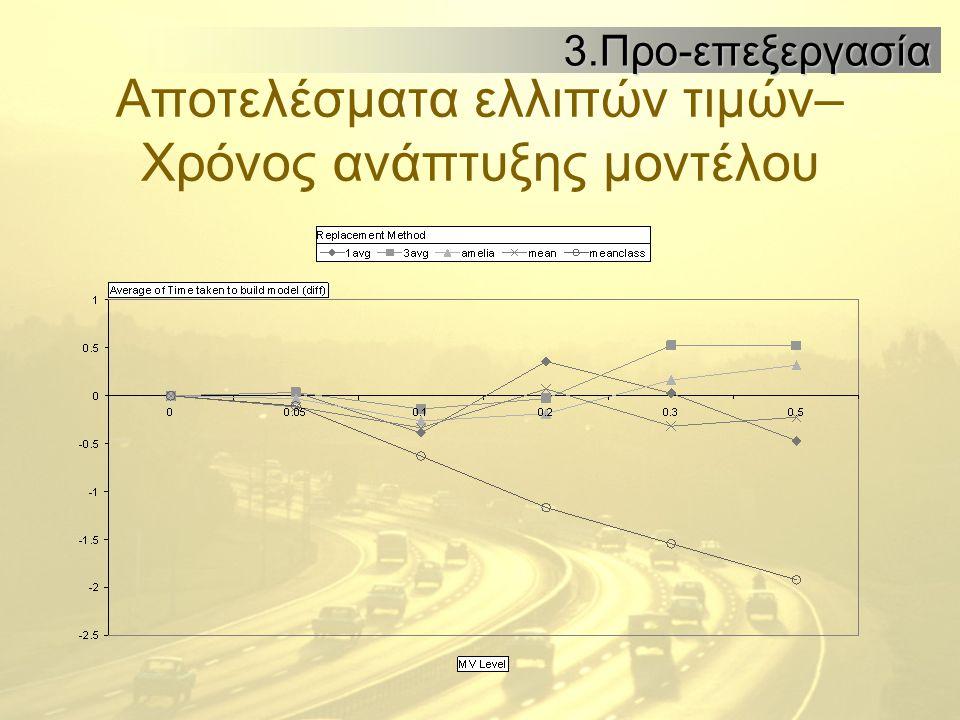 Αποτελέσματα ελλιπών τιμών– Χρόνος ανάπτυξης μοντέλου 3.Προ-επεξεργασία