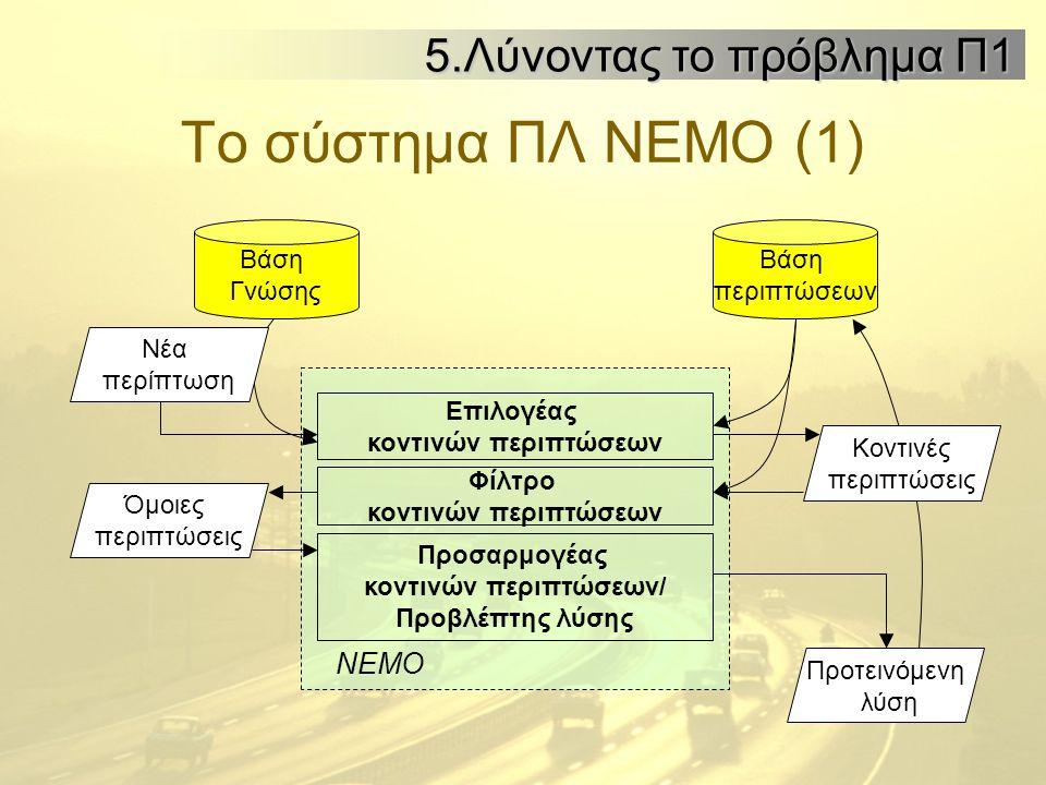 Το σύστημα ΠΛ ΝΕΜΟ (1) Όμοιες περιπτώσεις Επιλογέας κοντινών περιπτώσεων Φίλτρο κοντινών περιπτώσεων Προσαρμογέας κοντινών περιπτώσεων/ Προβλέπτης λύσης Προτεινόμενη λύση ΝΕΜΟ Βάση περιπτώσεων Κοντινές περιπτώσεις Βάση Γνώσης Νέα περίπτωση 5.Λύνοντας το πρόβλημα Π1 5.Λύνοντας το πρόβλημα Π1