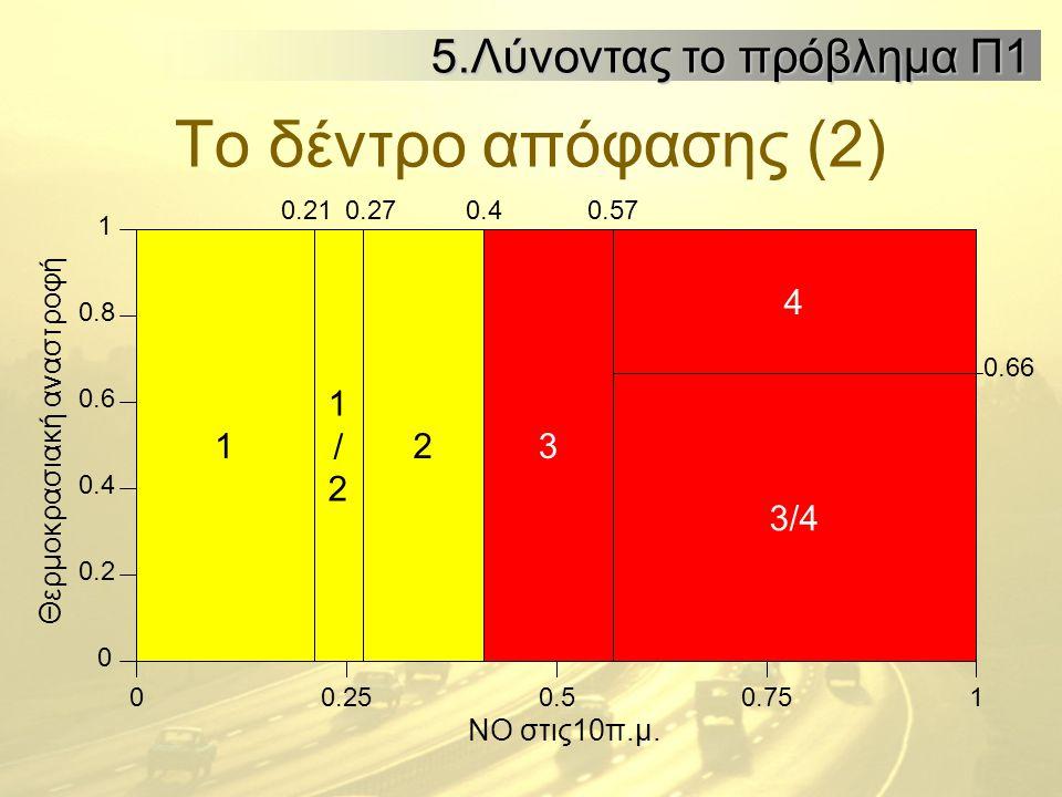 Το δέντρο απόφασης (2) 0 0.21 0.25 0.40.57 10.50.75 0.27 1/21/2 123 4 3/4 0.66 0 1 0.2 0.4 0.6 0.8 ΝΟ στις10π.μ. Θερμοκρασιακή αναστροφή 5.Λύνοντας το