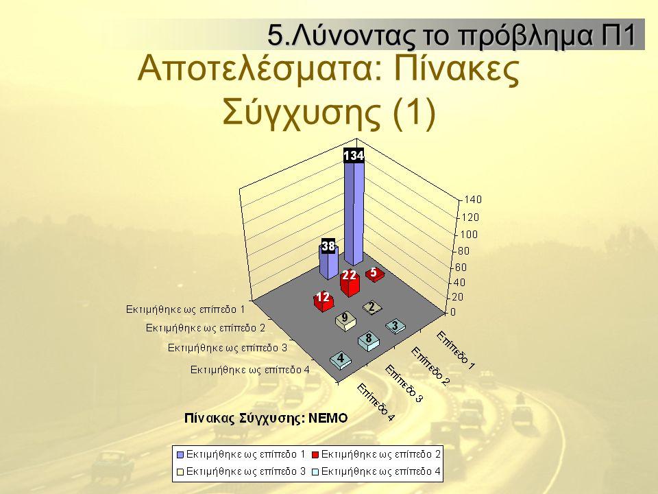 Αποτελέσματα: Πίνακες Σύγχυσης (1) 5.Λύνοντας το πρόβλημα Π1 5.Λύνοντας το πρόβλημα Π1