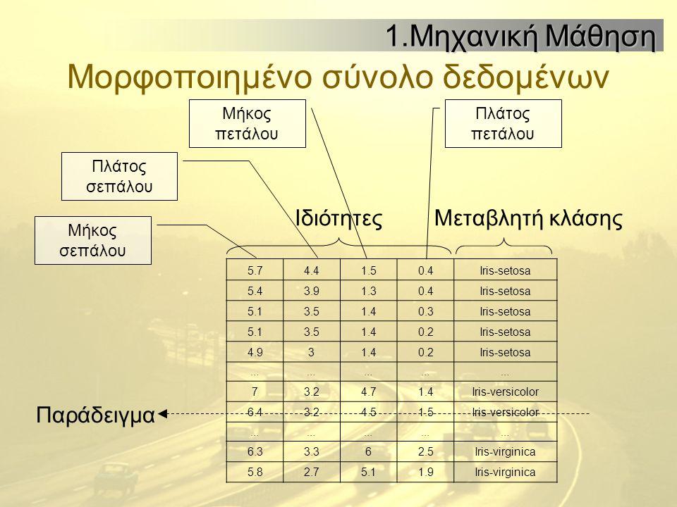 Μορφοποιημένο σύνολο δεδομένων 5.74.41.50.4Iris-setosa 5.43.91.30.4Iris-setosa 5.13.51.40.3Iris-setosa 5.13.51.40.2Iris-setosa 4.931.40.2Iris-setosa …………… 73.24.71.4Iris-versicolor 6.43.24.51.5Iris-versicolor …………… 6.33.362.5Iris-virginica 5.82.75.11.9Iris-virginica 1.Μηχανική Μάθηση ΙδιότητεςΜεταβλητή κλάσης Παράδειγμα Μήκος σεπάλου Πλάτος σεπάλου Πλάτος πετάλου Μήκος πετάλου