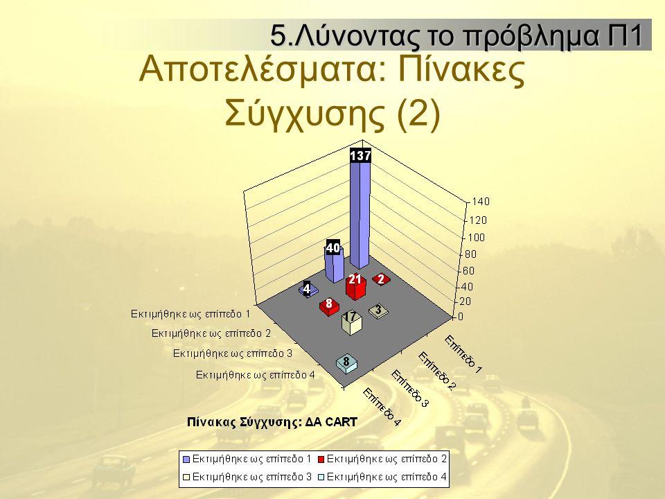 Αποτελέσματα: Πίνακες Σύγχυσης (2) 5.Λύνοντας το πρόβλημα Π1 5.Λύνοντας το πρόβλημα Π1