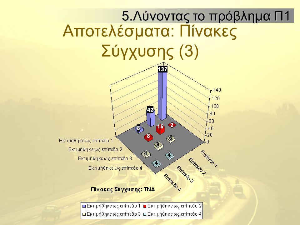 Αποτελέσματα: Πίνακες Σύγχυσης (3) 5.Λύνοντας το πρόβλημα Π1 5.Λύνοντας το πρόβλημα Π1