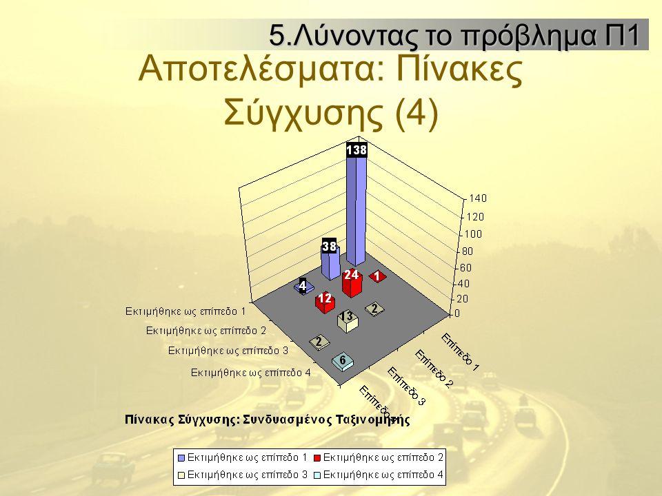 Αποτελέσματα: Πίνακες Σύγχυσης (4) 5.Λύνοντας το πρόβλημα Π1 5.Λύνοντας το πρόβλημα Π1