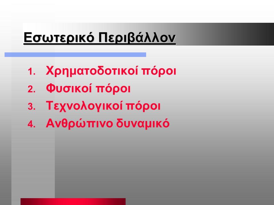 Case study Μια ξένη εταιρία υπαίθριων δραστηριοτήτων θέλει να δραστηριοποιηθεί στην Ελλάδα Εσωτερικό Περιβάλλον Χρηματοδοτικοί πόροι Φυσικοί πόροι Τεχνολογικοί πόροι Ανθρώπινο δυναμικό Μικρο-περιβάλλον Πελάτες Προμηθευτές Κανάλια διανομής Αγορά / Ανταγωνιστές Εξωτερικό Περιβάλλον Οικονομία Τεχνολογία Δημογραφικοί παράγοντες Πολιτισμικοί παράγοντες Πολιτικό και νομικό περιβάλλον Παγκοσμιοποίηση