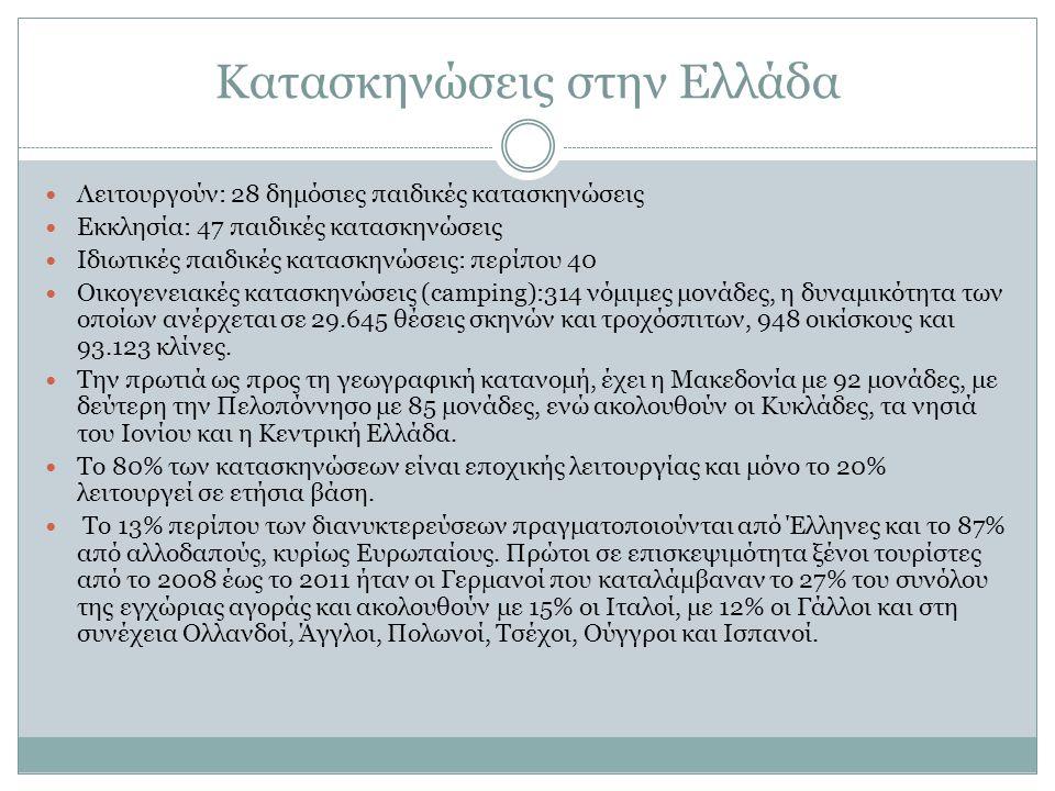 Κατασκηνώσεις στην Ελλάδα Λειτουργούν: 28 δημόσιες παιδικές κατασκηνώσεις Εκκλησία: 47 παιδικές κατασκηνώσεις Ιδιωτικές παιδικές κατασκηνώσεις: περίπου 40 Οικογενειακές κατασκηνώσεις (camping):314 νόμιμες μονάδες, η δυναμικότητα των οποίων ανέρχεται σε 29.645 θέσεις σκηνών και τροχόσπιτων, 948 οικίσκους και 93.123 κλίνες.