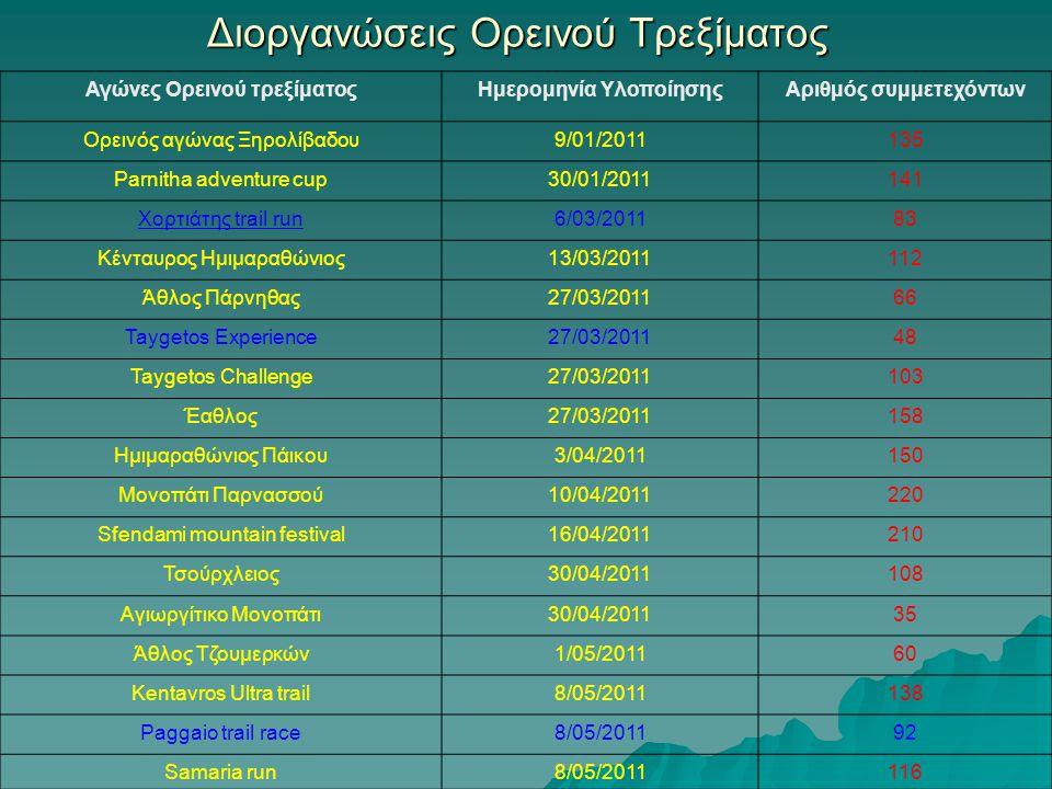Διοργανώσεις Ορεινού Τρεξίματος Αγώνες Ορεινού τρεξίματοςΗμερομηνία ΥλοποίησηςΑριθμός συμμετεχόντων Oρεινός αγώνας Ξηρολίβαδου9/01/2011135 Parnitha ad