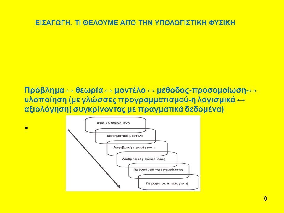 9 Πρόβλημα ↔ θεωρία ↔ μοντέλο ↔ μέθοδος-προσομοίωση-↔ υλοποίηση (με γλώσσες προγραμματισμού-η λογισμικά ↔ αξιολόγηση( συγκρίνοντας με πραγματικά δεδομ