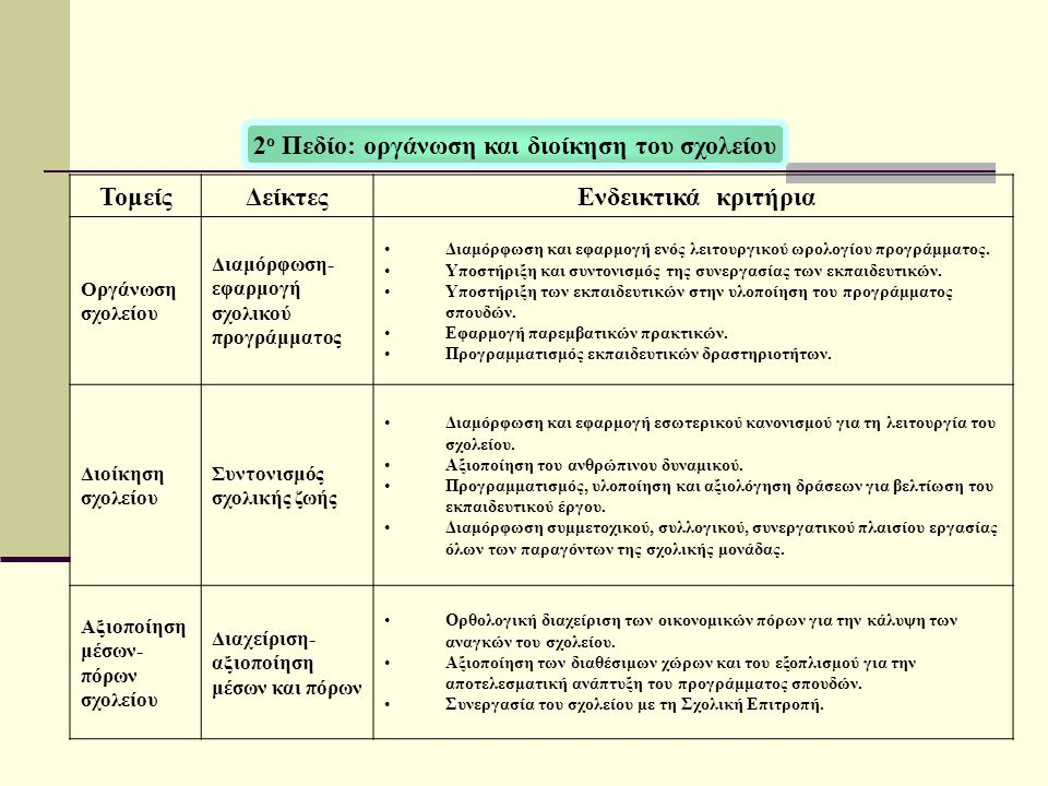 ΤομείςΔείκτες Ενδεικτικά κριτήρια Οργάνωση σχολείου Διαμόρφωση- εφαρμογή σχολικού προγράμματος Διαμόρφωση και εφαρμογή ενός λειτουργικού ωρολογίου προγράμματος.