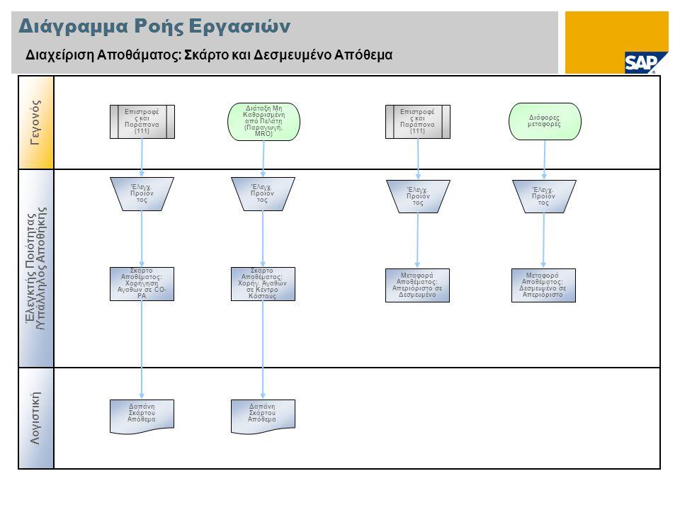 Διάγραμμα Ροής Εργασιών Διαχείριση Αποθάματος: Σκάρτο και Δεσμευμένο Απόθεμα Γεγονός Λογιστική Έλεγκτής Ποιότητας /Υπάλληλος Αποθήκης Επιστροφέ ς και