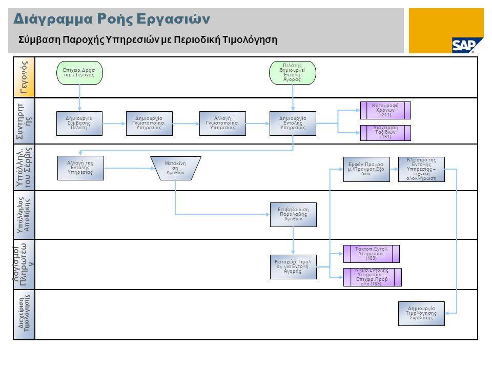 Διάγραμμα Ροής Εργασιών Σύμβαση Παροχής Υπηρεσιών με Περιοδική Τιμολόγηση Υπάλληλ.