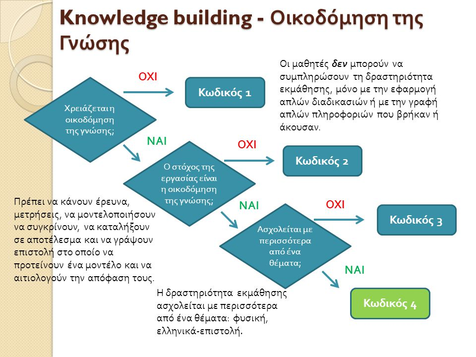 Knowledge building - Οικοδόμηση της Γνώσης Χρειάζεται η οικοδόμηση της γνώσης ; Κωδικός 2 1 4 3 Ο στόχος της εργασίας είναι η οικοδόμηση της γνώσης ; Ασχολείται με π ερισσότερα από από ένα θέματα ; Οι μαθητές δεν μπορούν να συμπληρώσουν τη δραστηριότητα εκμάθησης, μόνο με την εφαρμογή απλών διαδικασιών ή με την γραφή απλών πληροφοριών που βρήκαν ή άκουσαν.