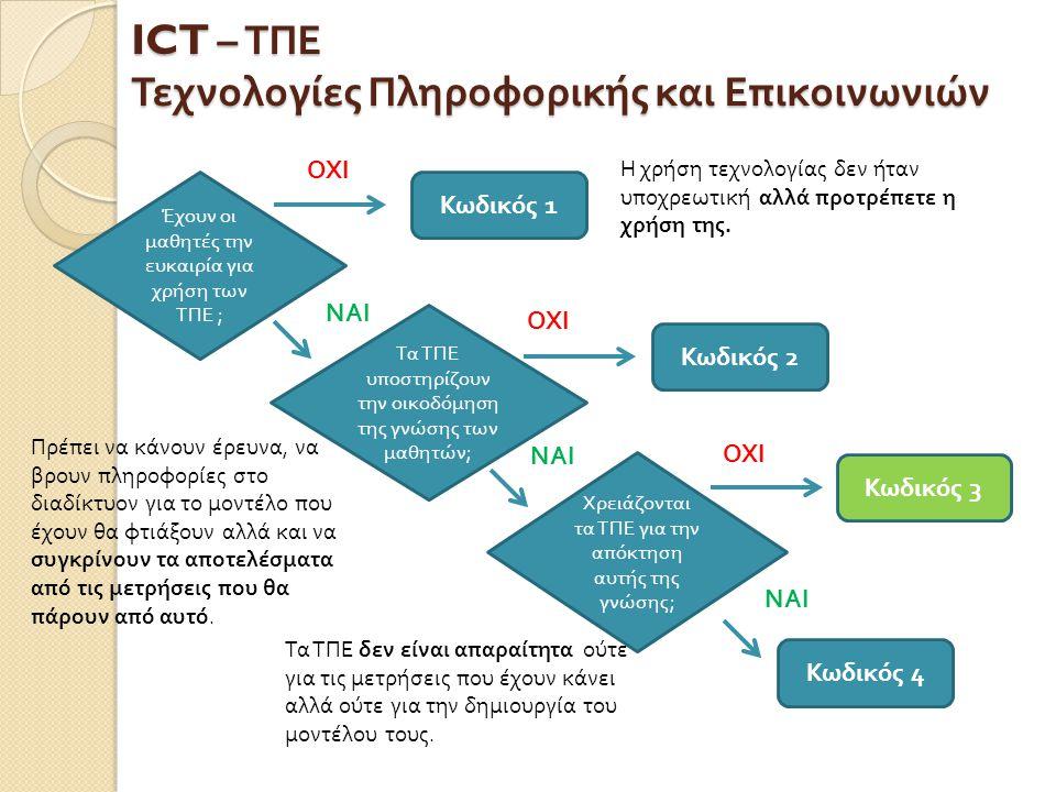 ICT – ΤΠΕ Τεχνολογίες Πληροφορικής και Επικοινωνιών Έχουν οι μαθητές την ευκαιρία για χρήση των ΤΠΕ ; Κωδικός 2 1 4 3 Τα ΤΠΕ υ π οστηρίζουν την οικοδόμηση της γνώσης των μαθητών ; Χρειάζονται τα ΤΠΕ για την α π όκτηση αυτής της γνώσης ; Η χρήση τεχνολογίας δεν ήταν υποχρεωτική αλλά προτρέπετε η χρήση της.
