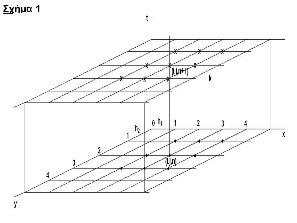 16 Τέλος η (29)μπορεί να τροποποιηθεί κατά τον τρόπο D' Yakonov και να δώσει : (30) Το πολύ σημαντικό με όλα τα A.D.I.