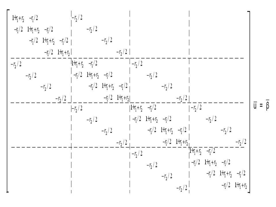 18 Το ενδιαφέρον στο (32) είναι ότι από αυτόν μπορούμε να λάβουμε όλες τις μορφές λελυμένων σχημάτων, όπως τα: και από τα οποία το μεν (33) είναι ευσταθές για r≤1/6, ενώ το (34) είναι ευσταθές για r≤1/2.