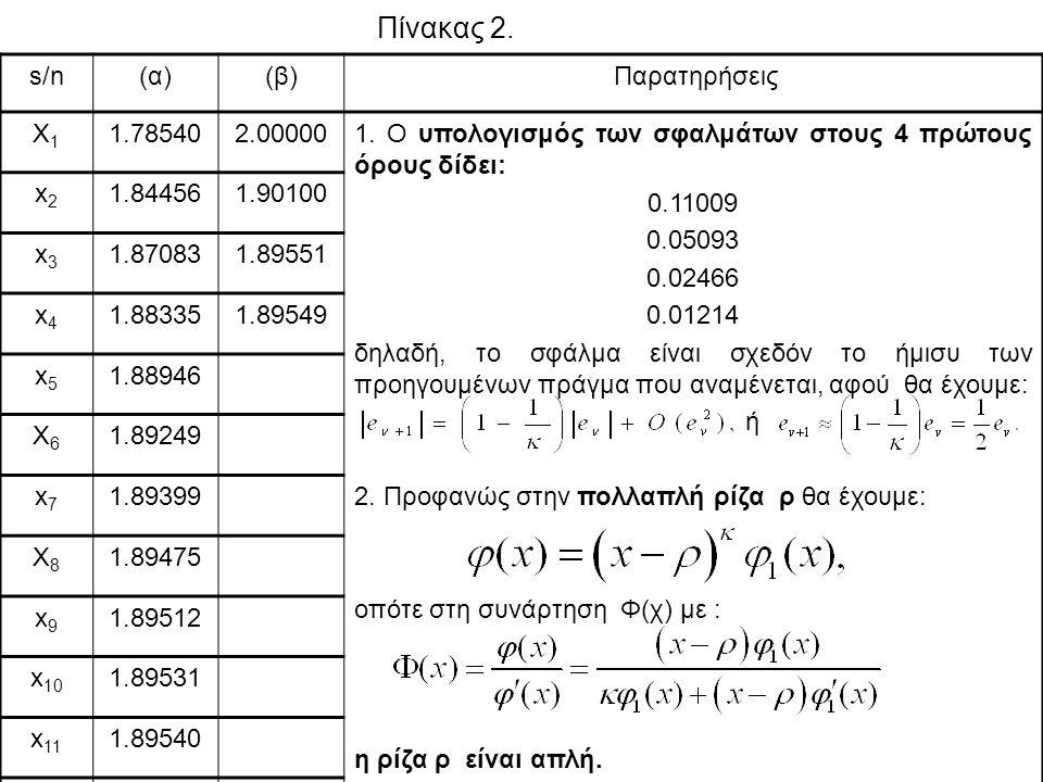 Πίνακας 2. s/n(α)(β) Παρατηρήσεις X1X1 1.785402.000001. Ο υπολογισμός των σφαλμάτων στους 4 πρώτους όρους δίδει: 0.11009 0.05093 0.02466 0.01214 δηλαδ