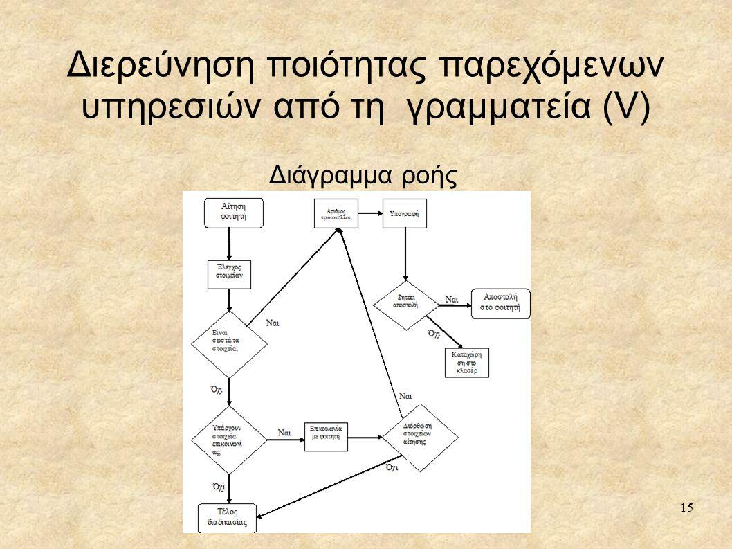 Διάγραμμα ροής 15 Διερεύνηση ποιότητας παρεχόμενων υπηρεσιών από τη γραμματεία (V)