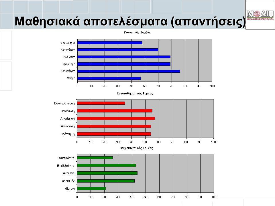 Μαθησιακά αποτελέσματα (απαντήσεις)