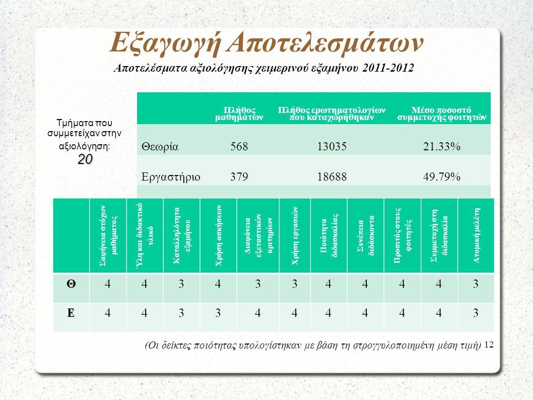 12 Εξαγωγή Αποτελεσμάτων Πλήθος μαθημάτων Πλήθος ερωτηματολογίων που καταχωρήθηκαν Μέσο ποσοστό συμμετοχής φοιτητών Θεωρία5681303521.33% Εργαστήριο3791868849.79% Σύνολο94731723- Τμήματα που συμμετείχαν στην αξιολόγηση:20 (Οι δείκτες ποιότητας υπολογίστηκαν με βάση τη στρογγυλοποιημένη μέση τιμή) Αποτελέσματα αξιολόγησης χειμερινού εξαμήνου 2011-2012