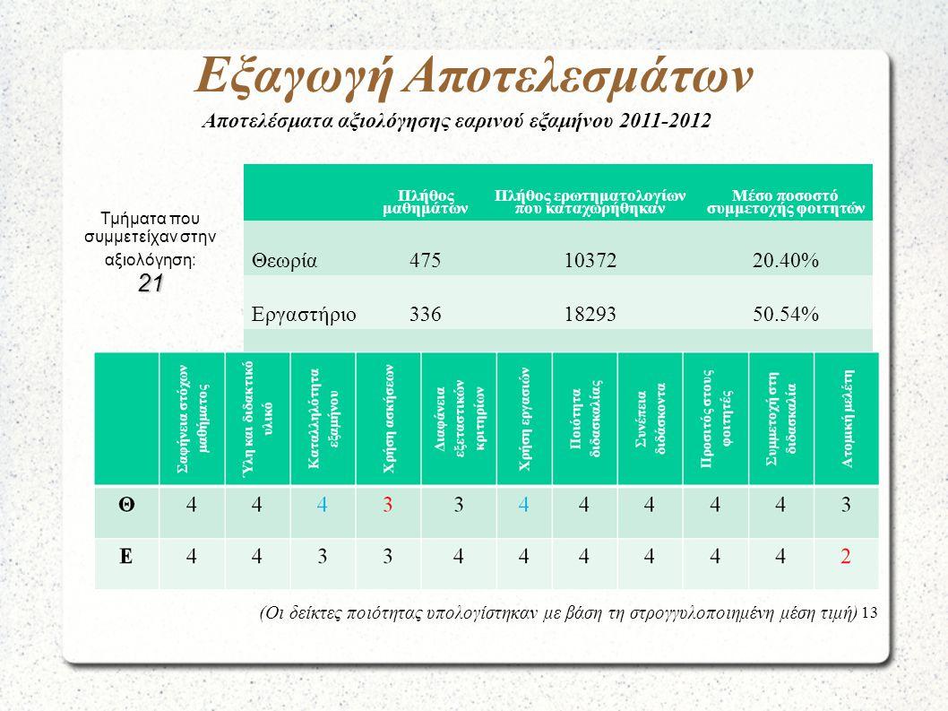 13 Εξαγωγή Αποτελεσμάτων Πλήθος μαθημάτων Πλήθος ερωτηματολογίων που καταχωρήθηκαν Μέσο ποσοστό συμμετοχής φοιτητών Θεωρία4751037220.40% Εργαστήριο3361829350.54% Σύνολο81128665- Τμήματα που συμμετείχαν στην αξιολόγηση:21 (Οι δείκτες ποιότητας υπολογίστηκαν με βάση τη στρογγυλοποιημένη μέση τιμή) Αποτελέσματα αξιολόγησης εαρινού εξαμήνου 2011-2012
