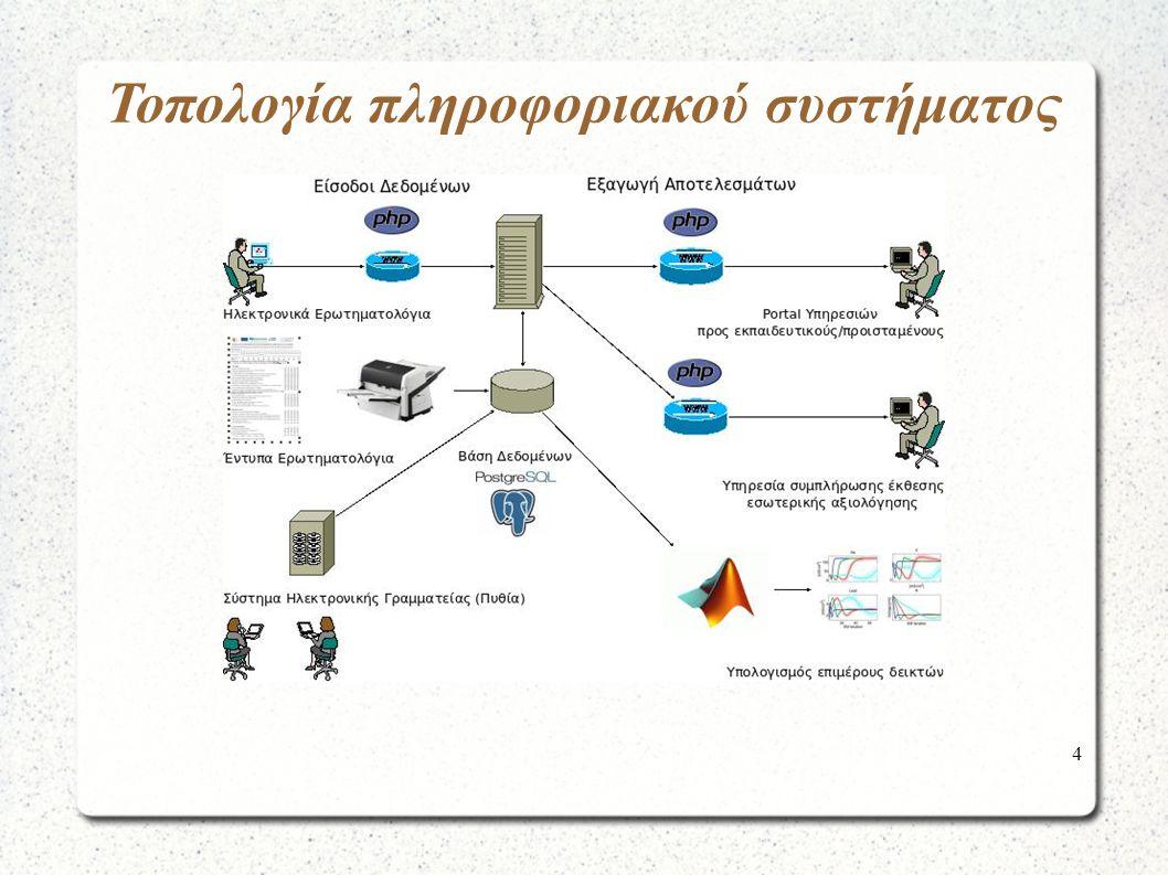 15 Εξαγωγή Αποτελεσμάτων Portal Υπηρεσιών προς καθηγητές / προϊσταμένους τμημάτων