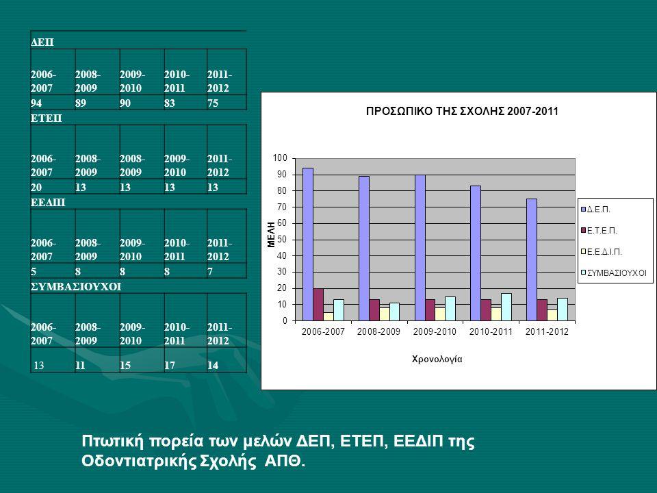 Πτωτική πορεία των μελών ΔΕΠ, ΕΤΕΠ, ΕΕΔΙΠ της Oδοντιατρικής Σχολής ΑΠΘ.