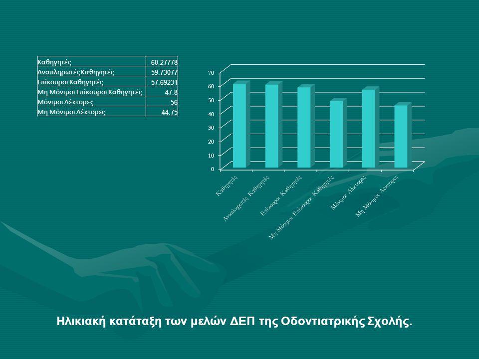 Ηλικιακή κατάταξη των μελών ΔΕΠ της Οδοντιατρικής Σχολής.