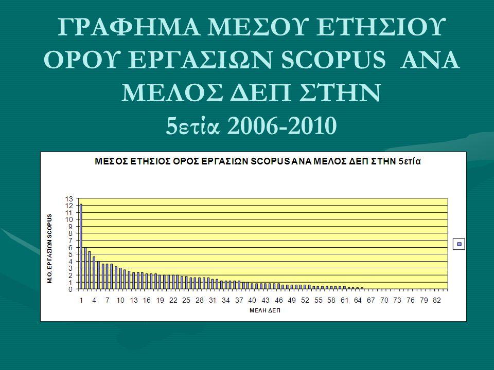 ΓΡΑΦΗΜΑ ΜΕΣΟΥ ΕΤΗΣΙΟΥ ΟΡΟΥ ΕΡΓΑΣΙΩΝ SCOPUS ΑΝΑ ΜΕΛΟΣ ΔΕΠ ΣΤΗΝ 5ετία 2006-2010