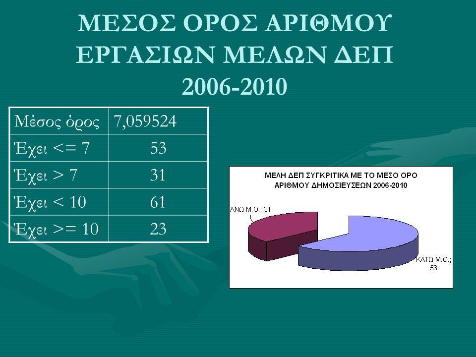 ΜΕΣΟΣ ΟΡΟΣ ΑΡΙΘΜΟΥ ΕΡΓΑΣΙΩΝ ΜΕΛΩΝ ΔΕΠ 2006-2010 Μέσος όρος7,059524 Έχει <= 753 Έχει > 731 Έχει < 1061 Έχει >= 1023