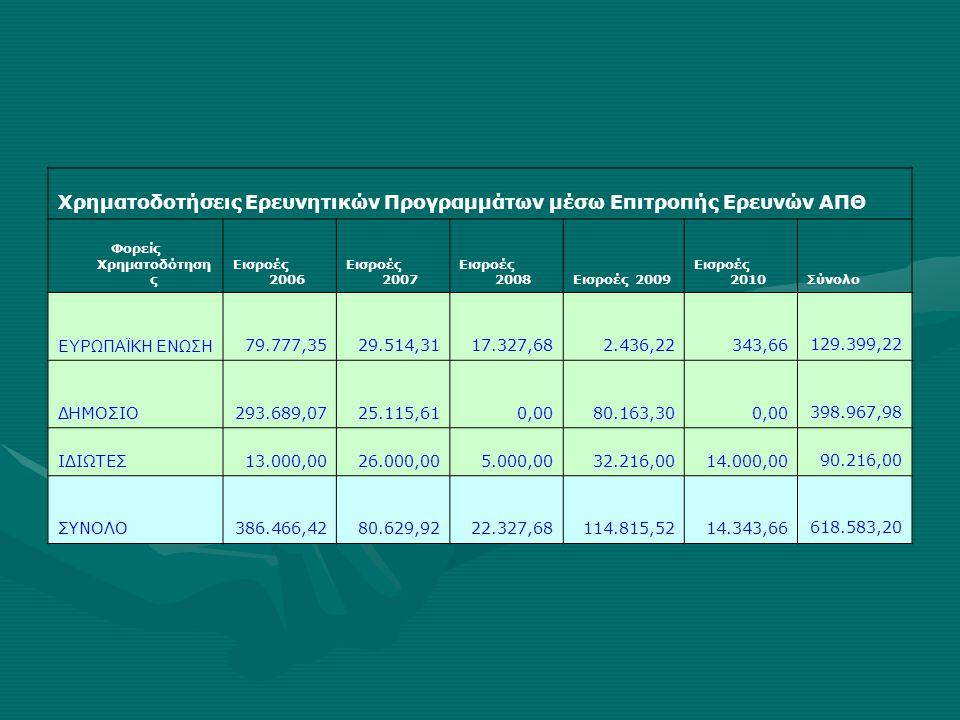 Χρηματοδοτήσεις Ερευνητικών Προγραμμάτων μέσω Επιτροπής Ερευνών ΑΠΘ Φορείς Χρηματοδότηση ς Εισροές 2006 Εισροές 2007 Εισροές 2008Εισροές 2009 Εισροές 2010 Σύνολο ΕΥΡΩΠΑΪΚΗ ΕΝΩΣΗ 79.777,3529.514,3117.327,682.436,22343,66 129.399,22 ΔΗΜΟΣΙΟ293.689,0725.115,610,0080.163,300,00 398.967,98 ΙΔΙΩΤΕΣ13.000,0026.000,005.000,0032.216,0014.000,00 90.216,00 ΣΥΝΟΛΟ386.466,4280.629,9222.327,68114.815,5214.343,66 618.583,20