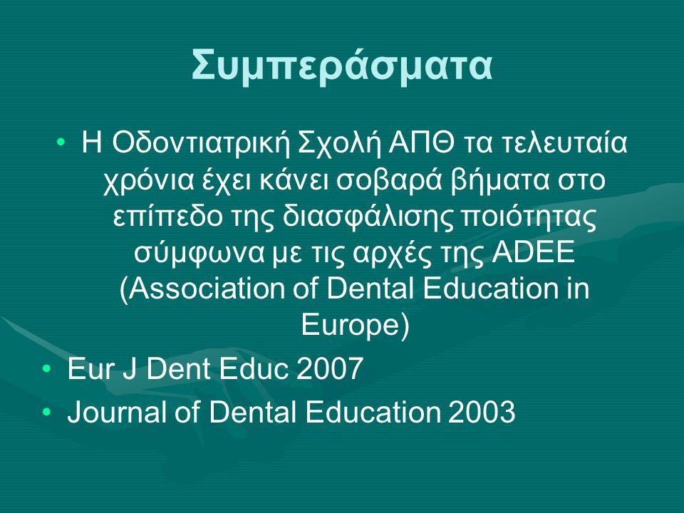 Συμπεράσματα Η Οδοντιατρική Σχολή ΑΠΘ τα τελευταία χρόνια έχει κάνει σοβαρά βήματα στο επίπεδο της διασφάλισης ποιότητας σύμφωνα με τις αρχές της ADEE (Association of Dental Education in Europe) Eur J Dent Educ 2007 Journal of Dental Education 2003