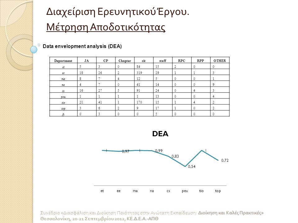 Διαχείριση Ερευνητικού Έργου. Μέτρηση Αποδοτικότητας Data envelopment analysis (DEA) DepartmentJACPChaptercitstaffRPCRPPΟΤΗΕR et 5308415200 ee 1826231
