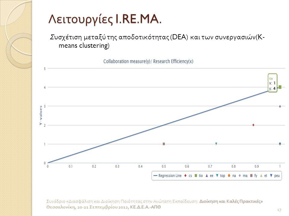 Λειτουργίες I.RE.MA. Συσχέτιση μεταξύ της αποδοτικότητας (DEA) και των συνεργασιών (K- means clustering) 17 Διοίκηση και Καλές Πρακτικές » Συνέδριο «