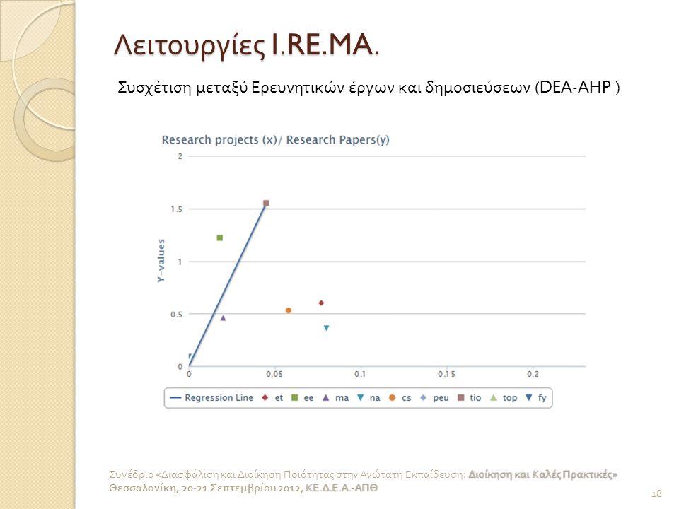 Λειτουργίες I.RE.MA. Συσχέτιση μεταξύ Ερευνητικών έργων και δημοσιεύσεων (DEA-AHP ) 18 Διοίκηση και Καλές Πρακτικές » Συνέδριο « Διασφάλιση και Διοίκη