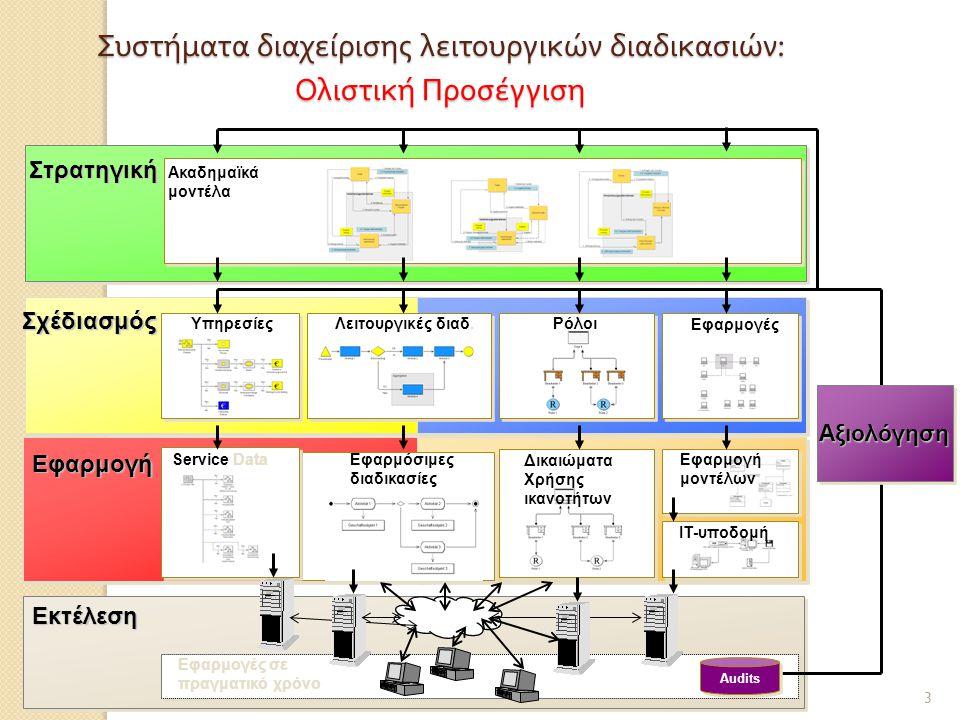 Λειτουργικές διαδ.Ρόλοι Εφαρμογές σε πραγματικό χρόνο Audits Εφαρμόσιμες διαδικασίες Υπηρεσίες Service Data Ακαδημαϊκά μοντέλα Δικαιώματα Χρήσης ικανο