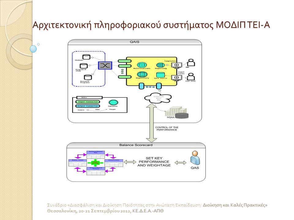 Αρχιτεκτονική πληροφοριακού συστήματος ΜΟΔΙΠ ΤΕΙ - Α Διοίκηση και Καλές Πρακτικές » Συνέδριο « Διασφάλιση και Διοίκηση Ποιότητας στην Ανώτατη Εκπαίδευ