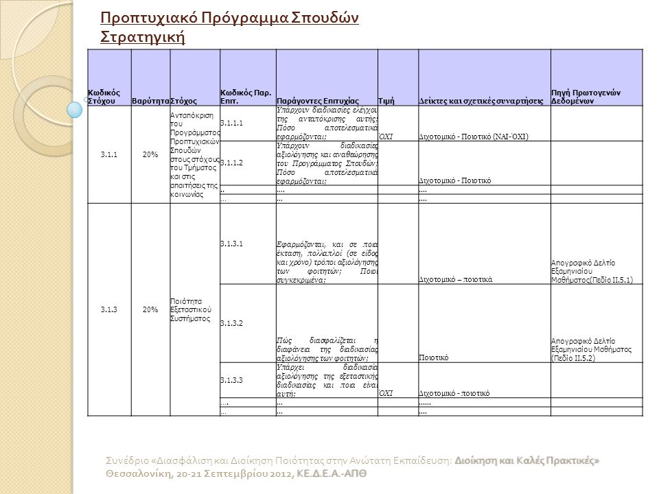 Το εργαλείο ADOSCORE για την εφαρμογή της τεχνικής Balanced Scorecard 7.