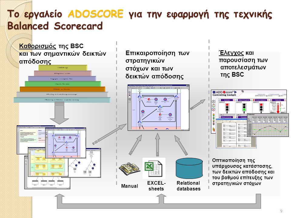 Το εργαλείο ADOSCORE για την εφαρμογή της τεχνικής Balanced Scorecard 7. Bestimmung von Maßnahmen zur operativen Umsetzung Καθορισμός της BSC και των