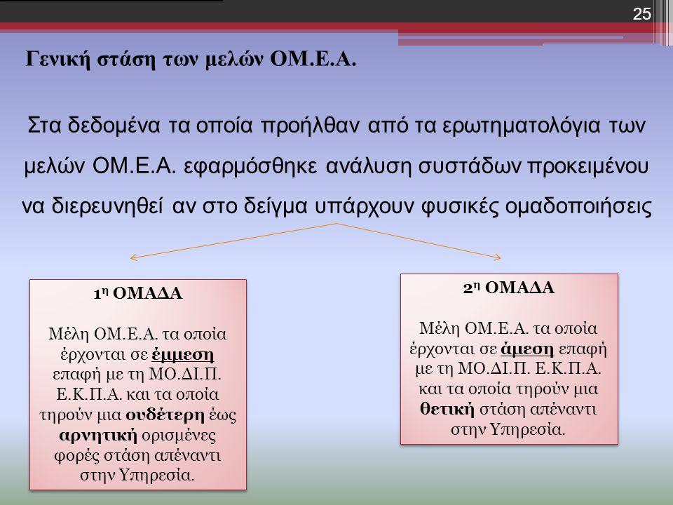 25 Στα δεδομένα τα οποία προήλθαν από τα ερωτηματολόγια εφαρμόσθηκε ανάλυση συστάδων [1] προκειμένου να διερευνηθεί αν στο δείγμα υπάρχουν φυσικές ομαδοποιήσεις [1] Στα δεδομένα τα οποία προήλθαν από τα ερωτηματολόγια των μελών ΟΜ.Ε.Α.