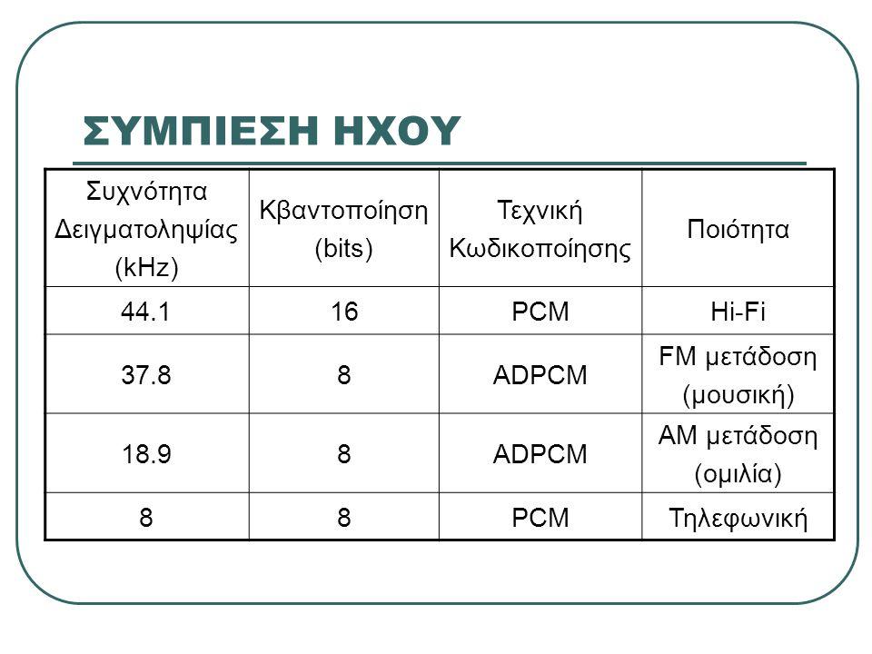 ΣΥΜΠΙΕΣΗ ΗΧΟΥ Συχνότητα Δειγματοληψίας (kHz) Κβαντοποίηση (bits) Τεχνική Κωδικοποίησης Ποιότητα 44.116PCMHi-Fi 37.88ADPCM FM μετάδοση (μουσική) 18.98A